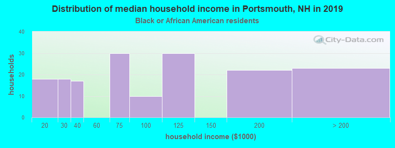 Portsmouth household income for Black householders