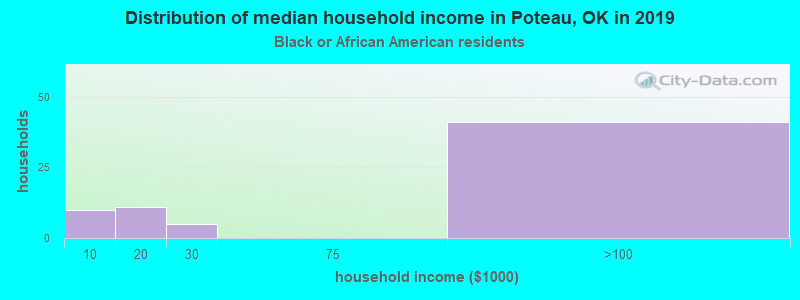 Distribution of median household income in Poteau, OK in 2017