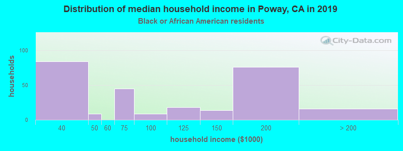 Poway household income for Black householders
