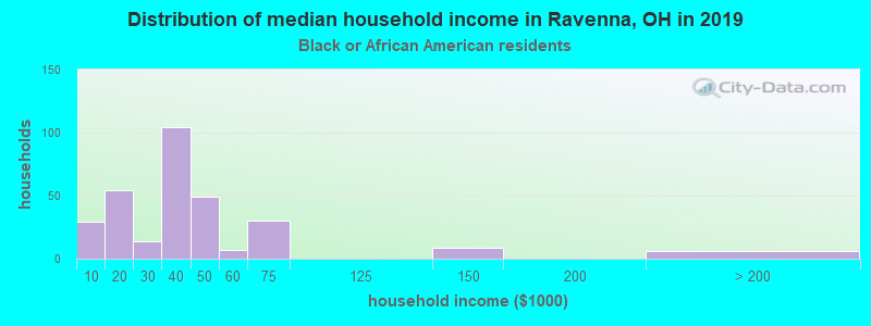 Ravenna household income for Black householders
