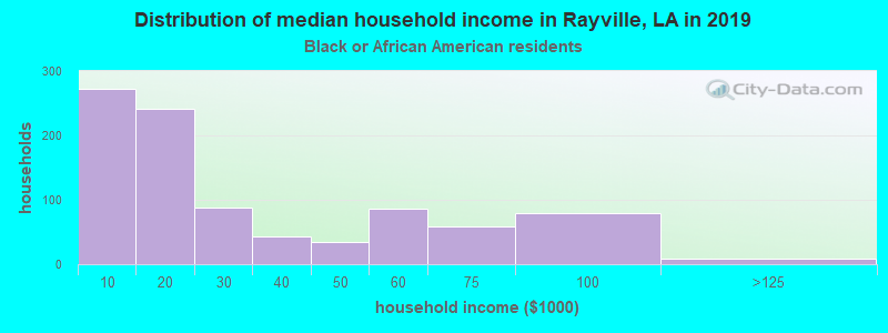Rayville household income for Black householders