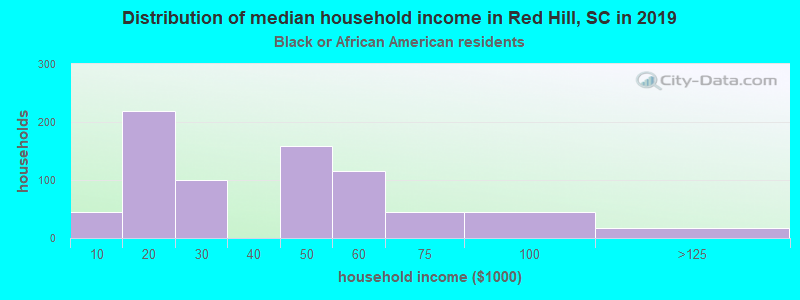 Red Hill household income for Black householders
