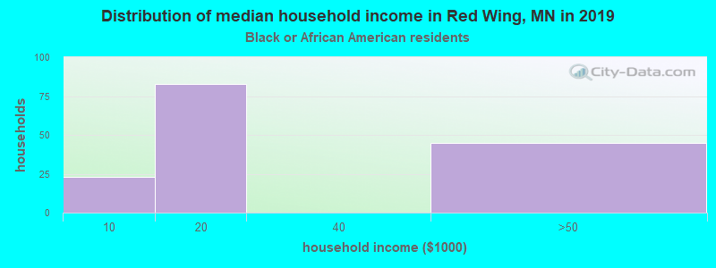 Red Wing household income for Black householders