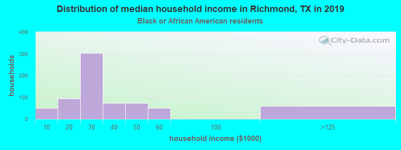 Richmond household income for Black householders