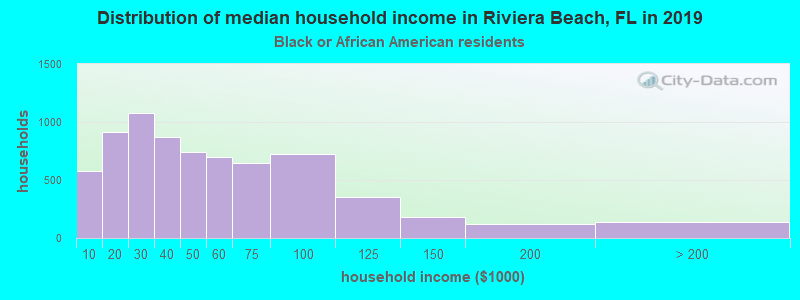 Riviera Beach household income for Black householders