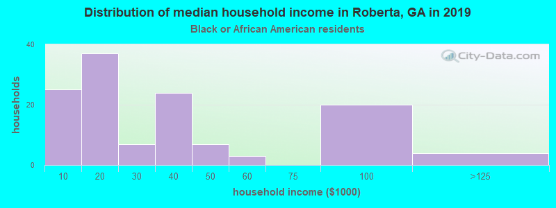 Roberta household income for Black householders