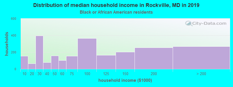 Rockville household income for Black householders