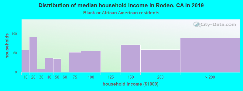Rodeo household income for Black householders
