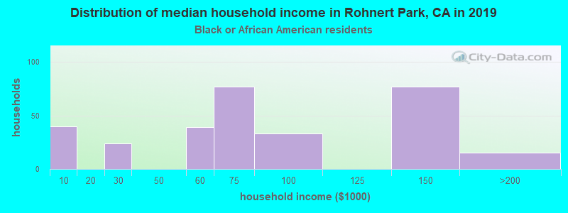 Rohnert Park household income for Black householders