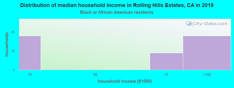 Rolling Hills Estates household income for Black householders