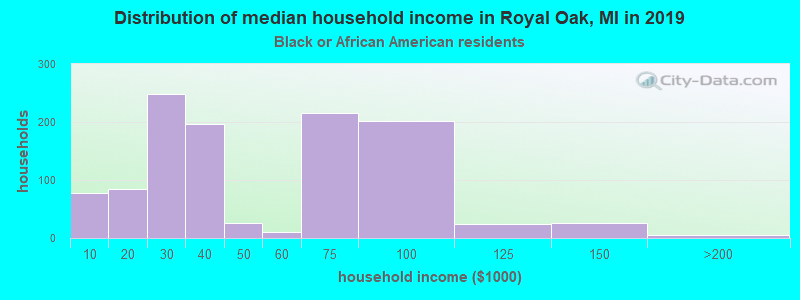 Royal Oak household income for Black householders