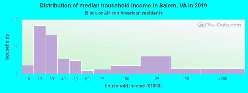 Salem household income for Black householders