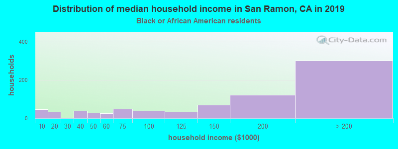 San Ramon household income for Black householders