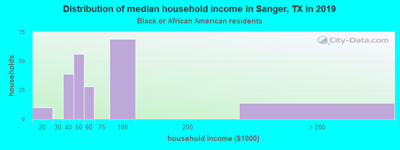 Sanger household income for Black householders