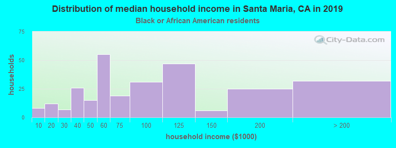 Santa Maria household income for Black householders