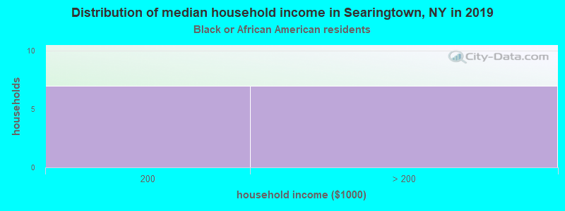 Searingtown household income for Black householders