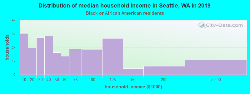 Seattle household income for Black householders