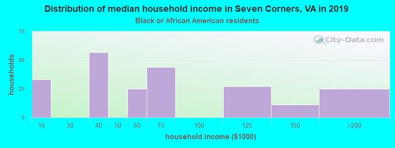 Seven Corners household income for Black householders