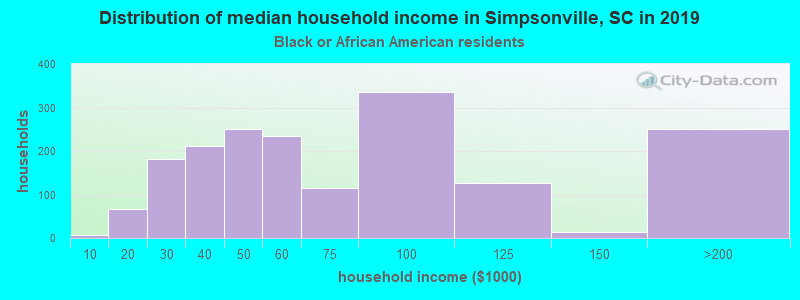 Simpsonville household income for Black householders