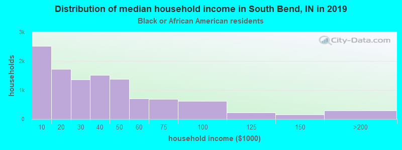 South Bend household income for Black householders