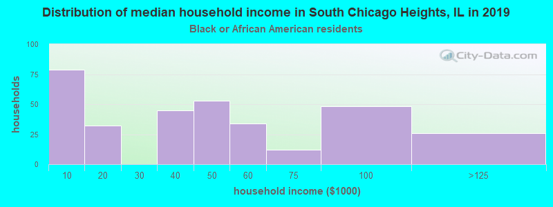 South Chicago Heights household income for Black householders