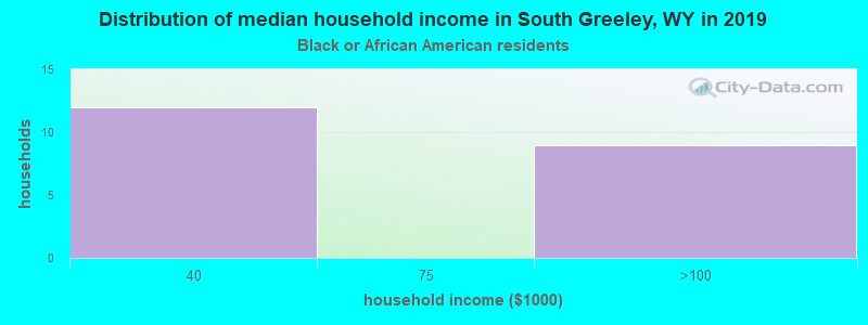 South Greeley household income for Black householders