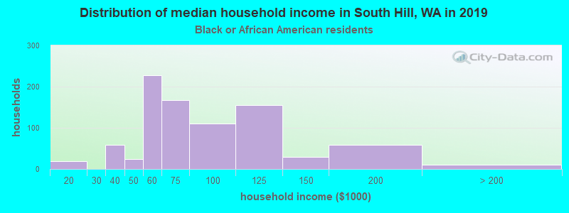 South Hill household income for Black householders