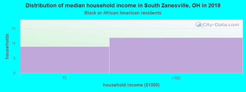 South Zanesville household income for Black householders