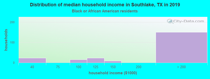 Southlake household income for Black householders
