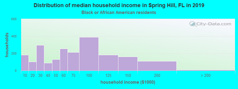 Spring Hill household income for Black householders