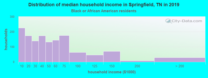 Springfield household income for Black householders
