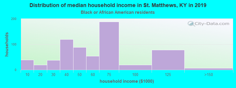 St. Matthews household income for Black householders