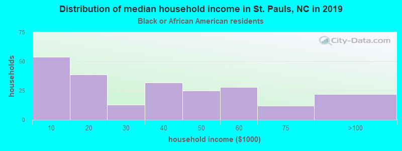 St. Pauls household income for Black householders