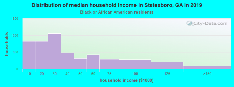 Statesboro household income for Black householders