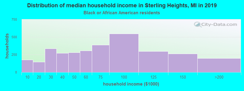 Sterling Heights household income for Black householders