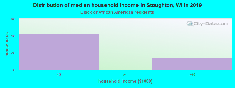 Stoughton household income for Black householders