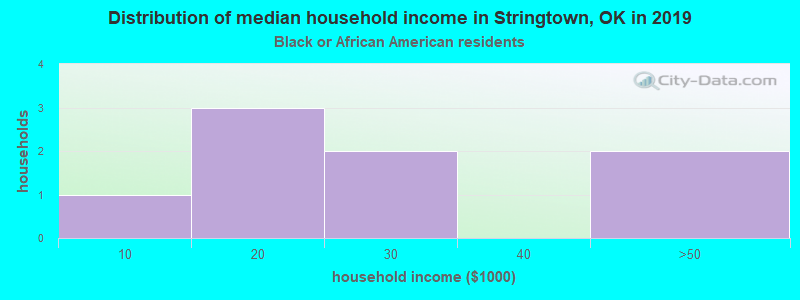 Stringtown household income for Black householders