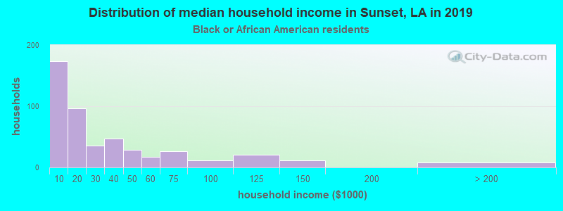 Sunset household income for Black householders