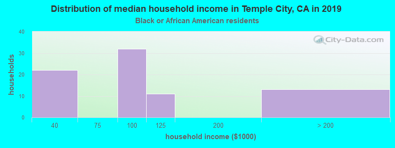 Temple City household income for Black householders