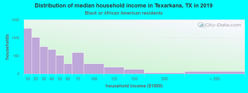 Texarkana household income for Black householders