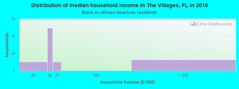 The Villages household income for Black householders