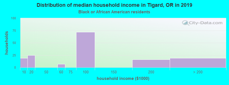Tigard household income for Black householders