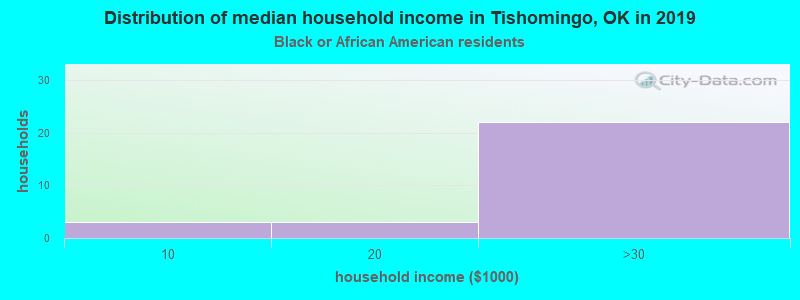 Tishomingo household income for Black householders