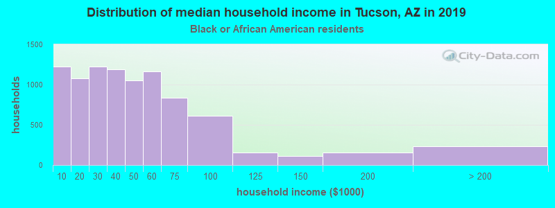 Tucson household income for Black householders