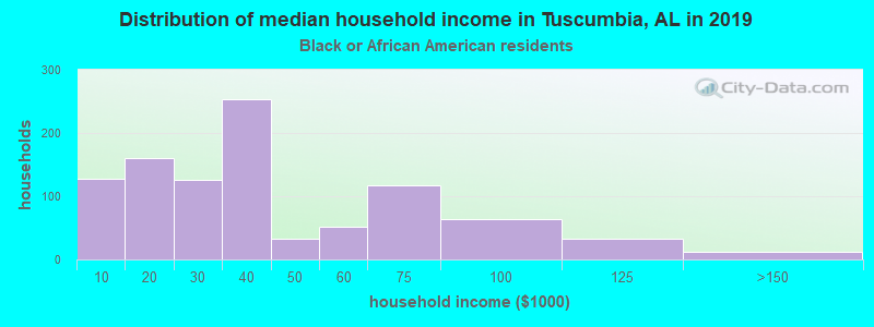 Tuscumbia household income for Black householders