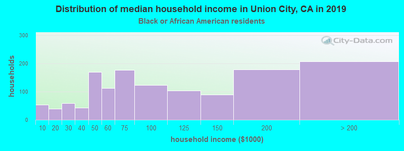 Union City household income for Black householders