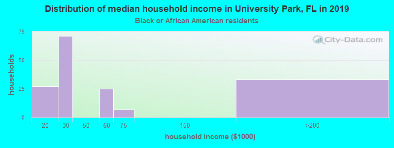 University Park household income for Black householders