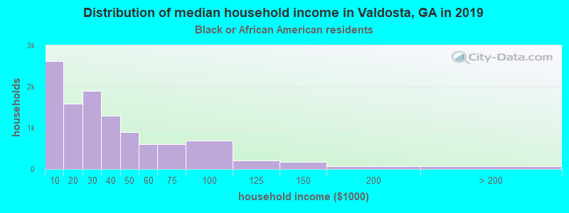 Valdosta household income for Black householders