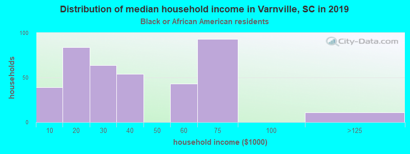 Varnville household income for Black householders