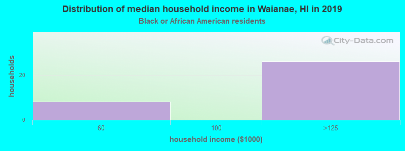 Waianae household income for Black householders